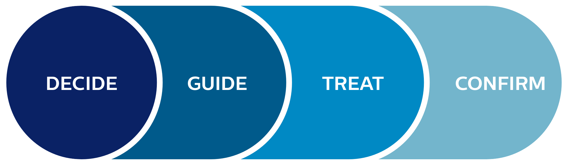 Decide guide treat confirm graphic
